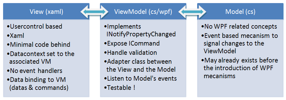 viewmodel